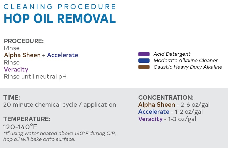 Hop Oil Removal Procedure